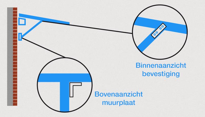 Deurluifel maken - bevestingen detail