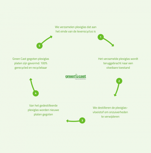 Greencast recycle proces